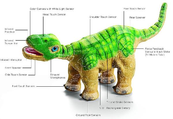 Pleo el dinosaurio robot