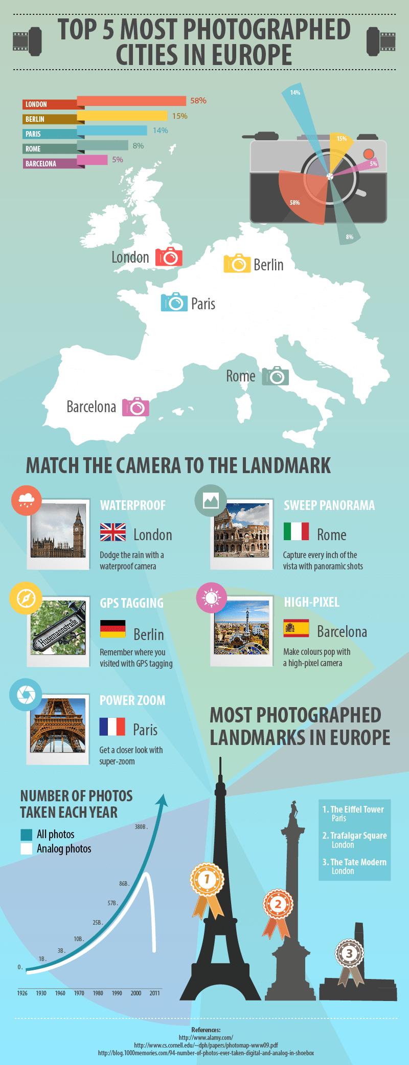 las 5 ciudades más fotografiadas de Europa